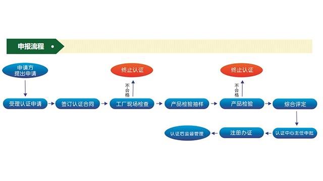 泰融环保为您解答中国环境保护产品认证办理流程